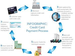 Credit Card Cycle 2