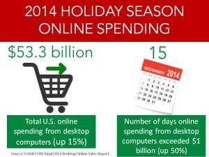 2014 online holiday spending