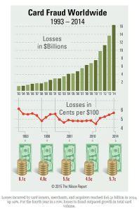 Card loss chart