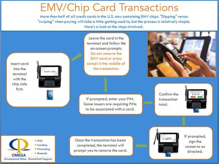 EMV chip card transaction process