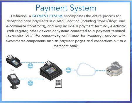 Payment system infographic