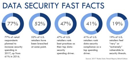 Data Security Fast Facts